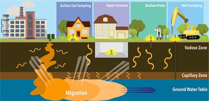 campionamento di soil gas