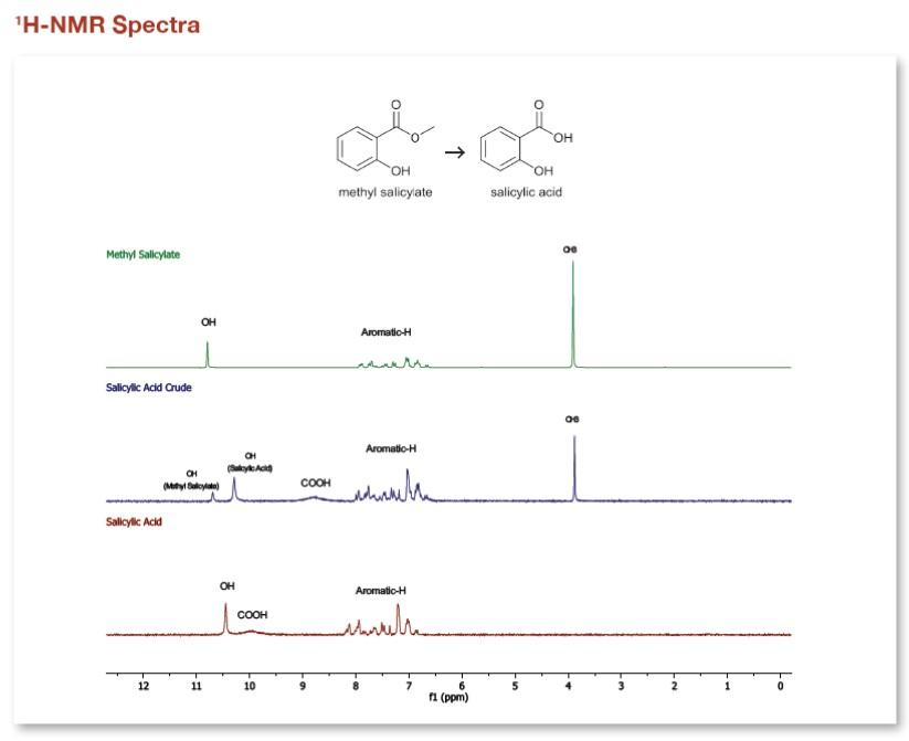 spettri NMR