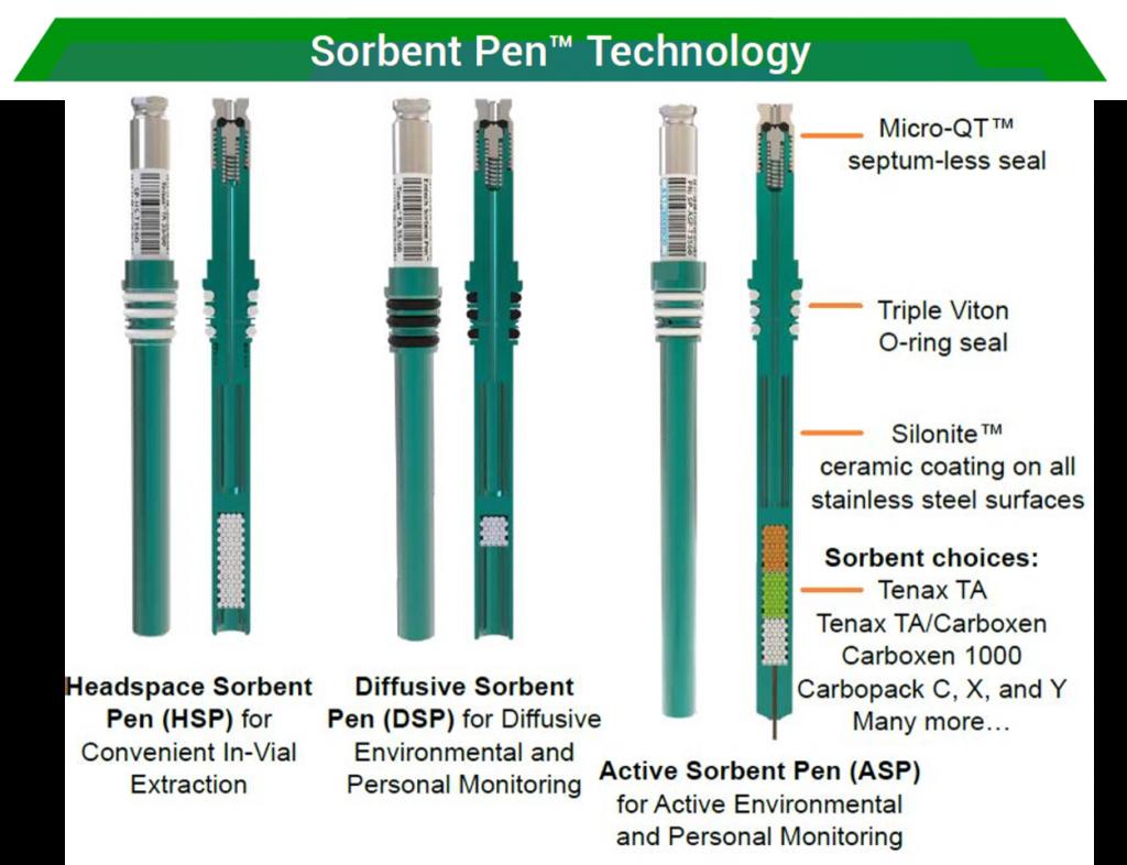 funzionamento della sorbent pen